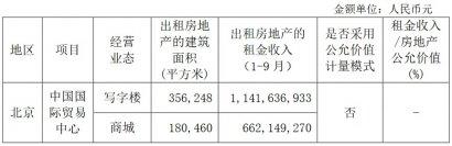 2019前三季度写字楼出租新租占比、写字楼租金、全国零售物业空置率及北京房地产市场回顾与展望
