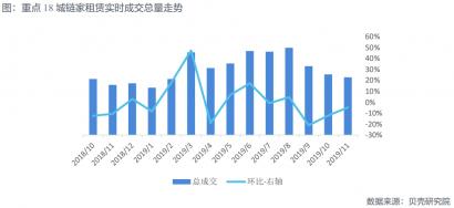 机构:11月重点城市租赁市场降幅收窄;市场企稳