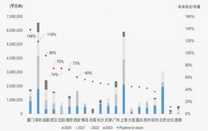 空置率高+供应量大+疫情影响,写字楼市场如何突围?