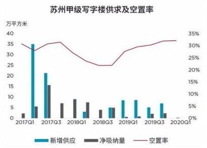 苏州写字楼市场净吸纳低,实际租金下跌明显