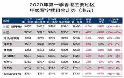 香港甲级写字楼空置率升至10%创十年新高 租金跌幅加剧