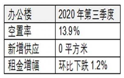 北京办公楼租金承压持续下行;跌幅收窄