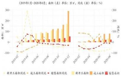 三季度北京写字楼租赁市场:租金降幅收窄,空置率走高