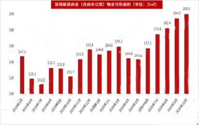 10月深圳整体市场写字楼租金回落,空置率攀升