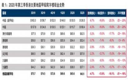 香港甲级写字楼租金跌幅创金融风暴以来最大跌幅