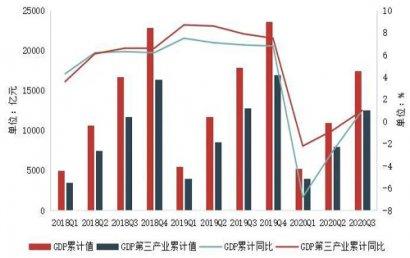 三季度广州写字楼租金跌幅收窄,空置率呈结构性上升