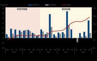 2020年广州房地产市场回顾及2021年展望