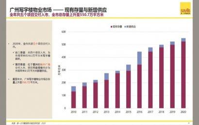 广州将迎写字楼供应高峰,餐饮品牌租赁有望继续回暖