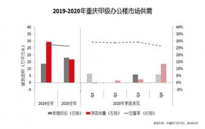 2020重庆商业地产市场研读报告