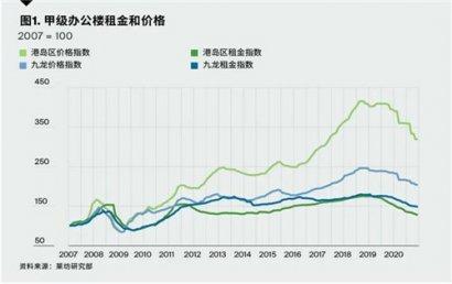 预计香港甲级写字楼租赁需求疲软态势将持续至春节