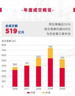 北京大宗物业交易连续三年破500亿!首次取代上海成外资新宠