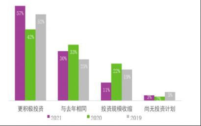 中国内地三城:上海、北京、深圳首次入选亚太区前十大跨境投资榜单