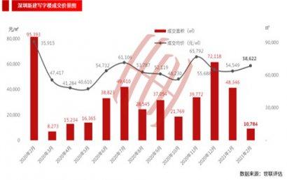 2月深圳一手写字楼市场供销双降,成交环比上升